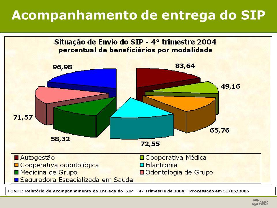 FONTE: Relatório de Acompanhamento da Entrega do SIP – 4º Trimestre de 2004 - Processado em 31/05/2005 Acompanhamento de entrega do SIP