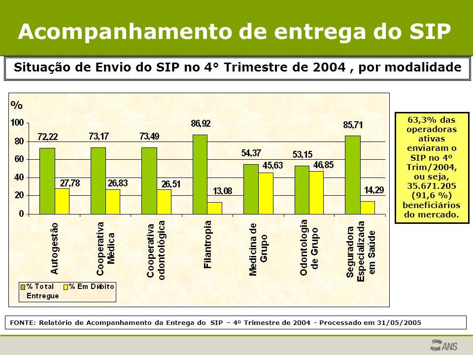 FONTE: Relatório de Acompanhamento da Entrega do SIP – 4º Trimestre de 2004 - Processado em 31/05/2005 Situação de Envio do SIP no 4° Trimestre de 200