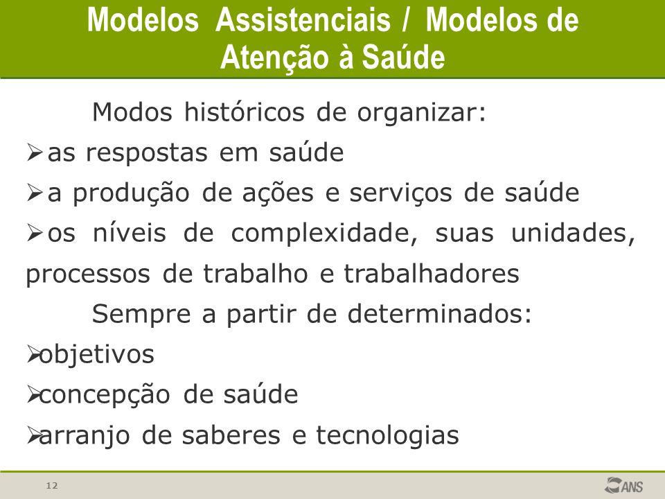 12 Modelos Assistenciais / Modelos de Atenção à Saúde Modos históricos de organizar:  as respostas em saúde  a produção de ações e serviços de saúde