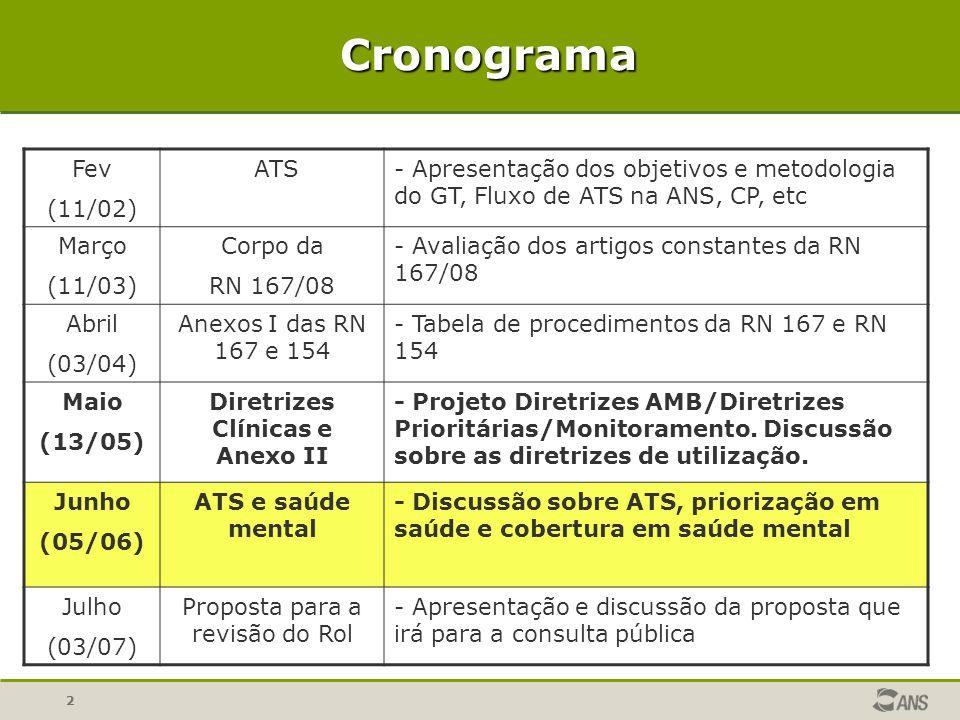 22 Cronograma Fev (11/02) ATS- Apresentação dos objetivos e metodologia do GT, Fluxo de ATS na ANS, CP, etc Março (11/03) Corpo da RN 167/08 - Avaliaç