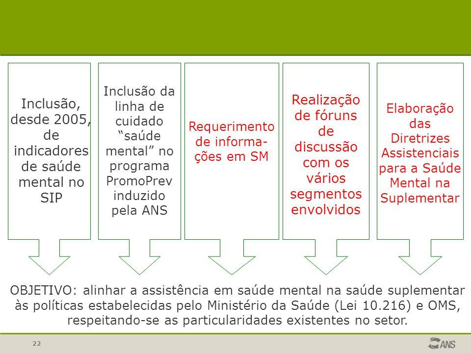 22 SEGMENTO AMBULATORIAL Inclusão, desde 2005, de indicadores de saúde mental no SIP OBJETIVO: alinhar a assistência em saúde mental na saúde suplemen