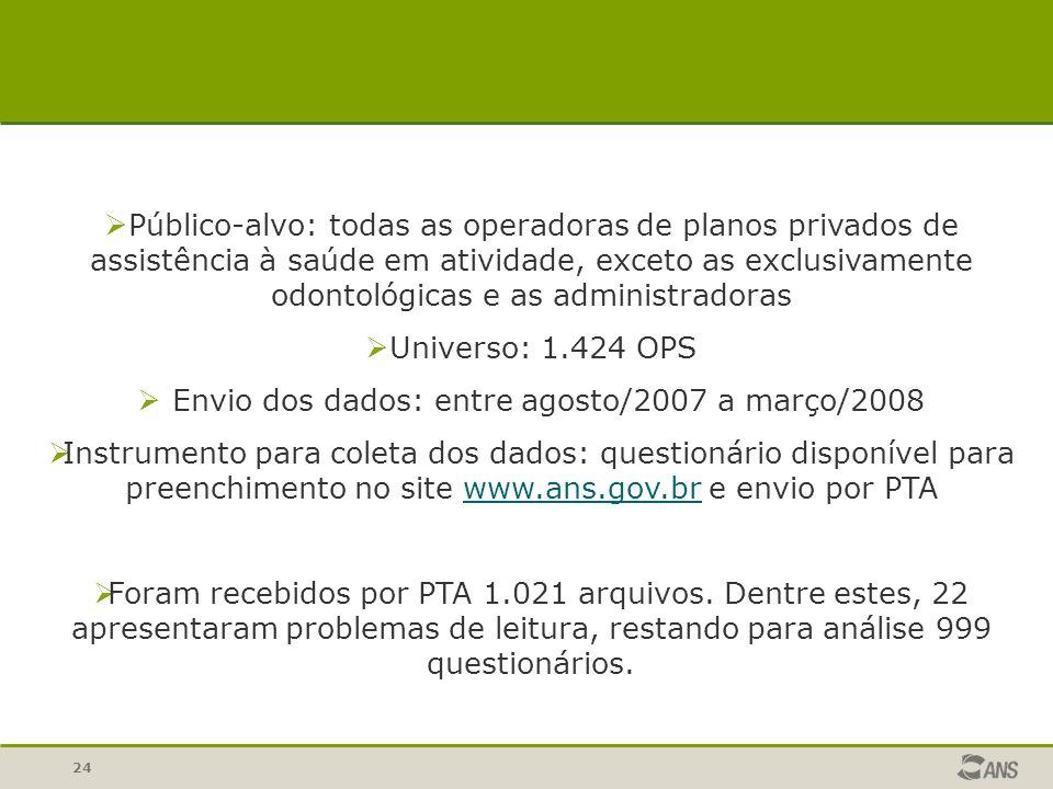 24  Público-alvo: todas as operadoras de planos privados de assistência à saúde em atividade, exceto as exclusivamente odontológicas e as administrad
