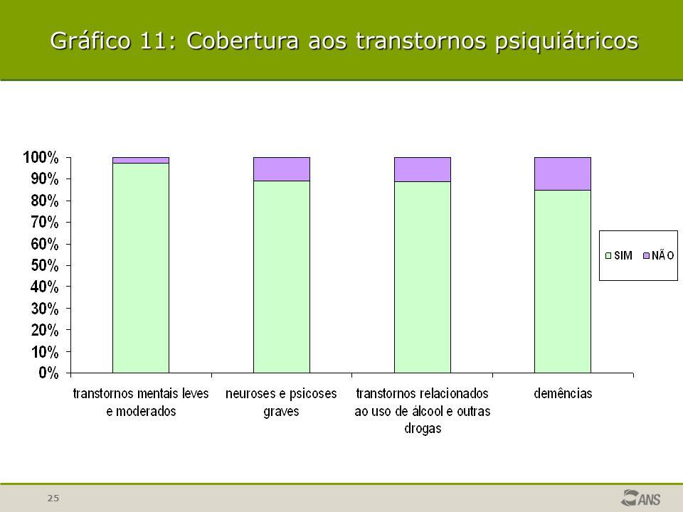 25 Gráfico 11: Cobertura aos transtornos psiquiátricos
