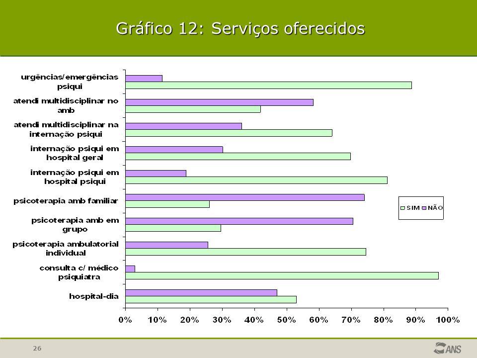 26 Gráfico 12: Serviços oferecidos