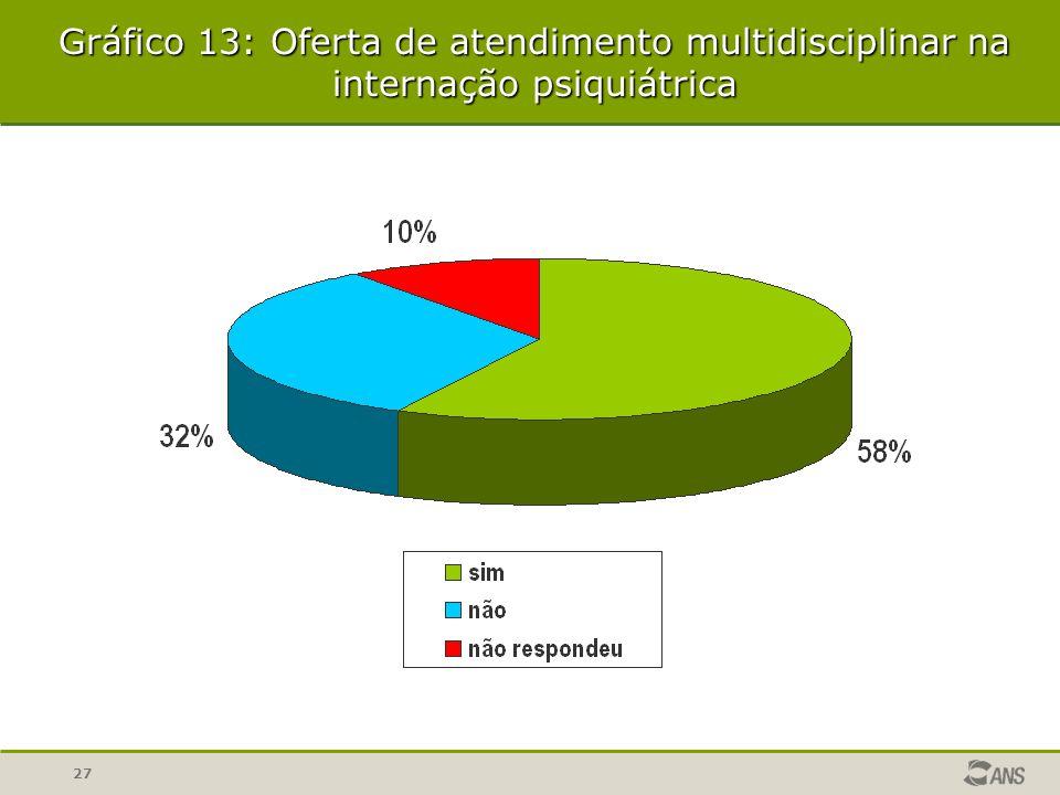 27 Gráfico 13: Oferta de atendimento multidisciplinar na internação psiquiátrica
