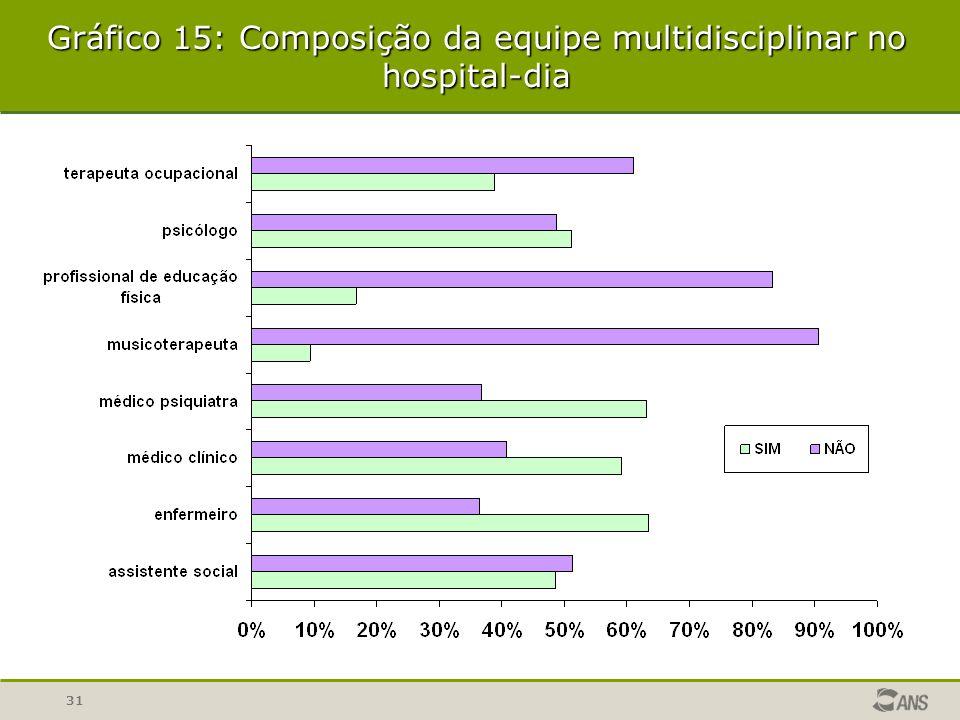 31 Gráfico 15: Composição da equipe multidisciplinar no hospital-dia