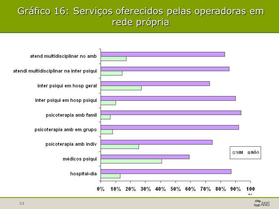 32 Gráfico 16: Serviços oferecidos pelas operadoras em rede própria