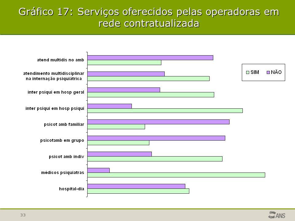 33 Gráfico 17: Serviços oferecidos pelas operadoras em rede contratualizada