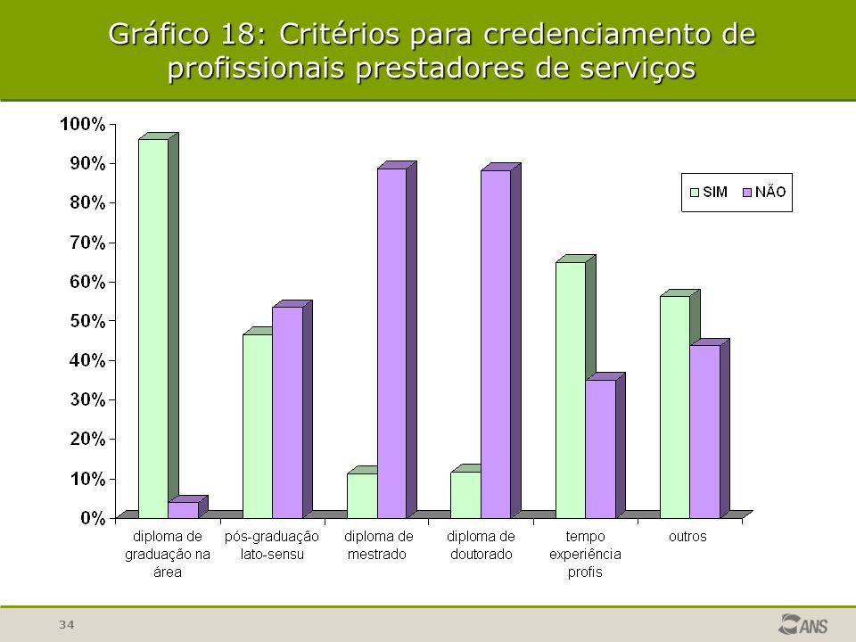 34 Gráfico 18: Critérios para credenciamento de profissionais prestadores de serviços