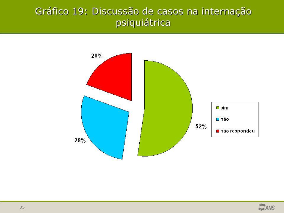 35 Gráfico 19: Discussão de casos na internação psiquiátrica