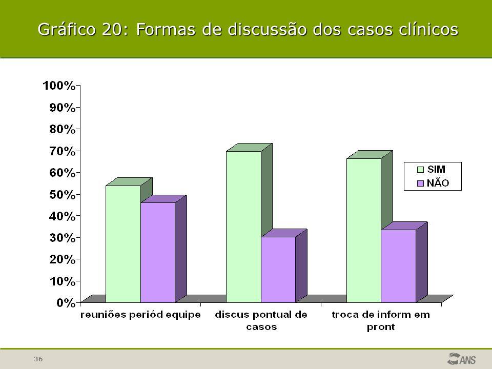 36 Gráfico 20: Formas de discussão dos casos clínicos