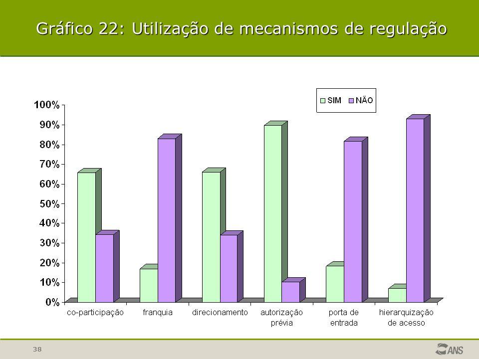 38 Gráfico 22: Utilização de mecanismos de regulação