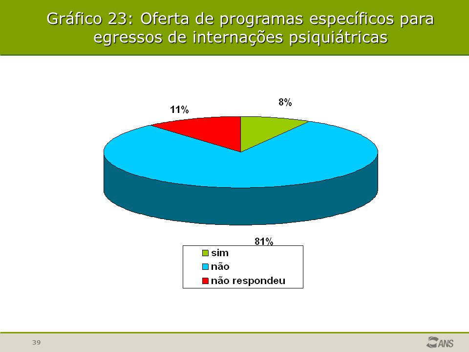 39 Gráfico 23: Oferta de programas específicos para egressos de internações psiquiátricas