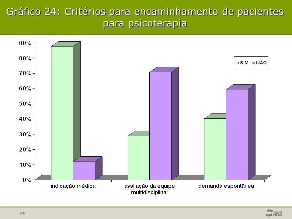 40 Gráfico 24: Critérios para encaminhamento de pacientes para psicoterapia