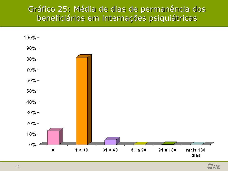 41 Gráfico 25: Média de dias de permanência dos beneficiários em internações psiquiátricas