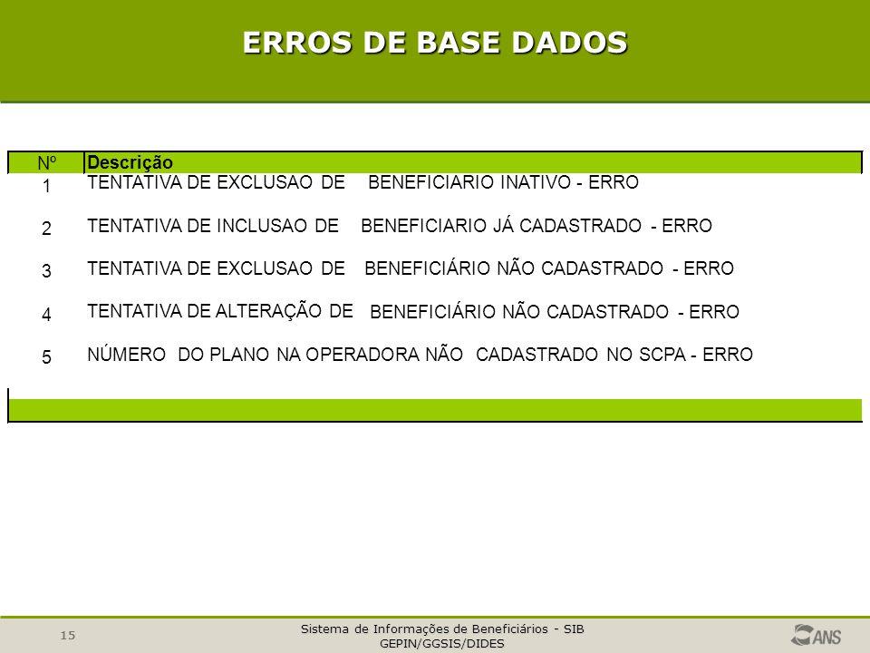 Sistema de Informações de Beneficiários - SIB GEPIN/GGSIS/DIDES 15 ERROS DE BASE DADOS Nº Descrição 1 TENTATIVA DE EXCLUSAO DEBENEFICIARIO INATIVO - E