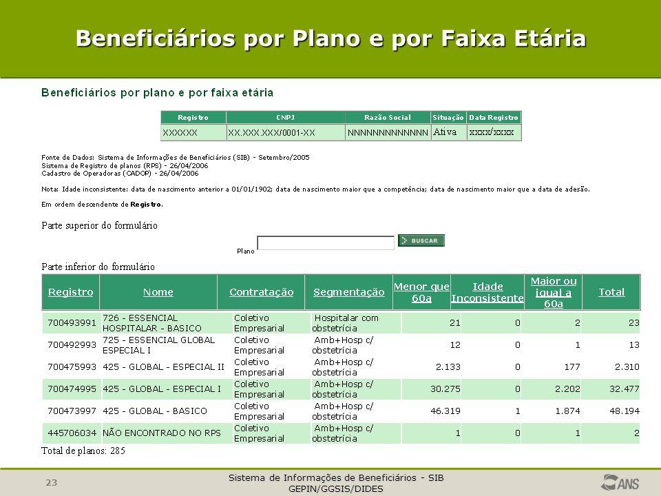 Sistema de Informações de Beneficiários - SIB GEPIN/GGSIS/DIDES 23 Beneficiários por Plano e por Faixa Etária