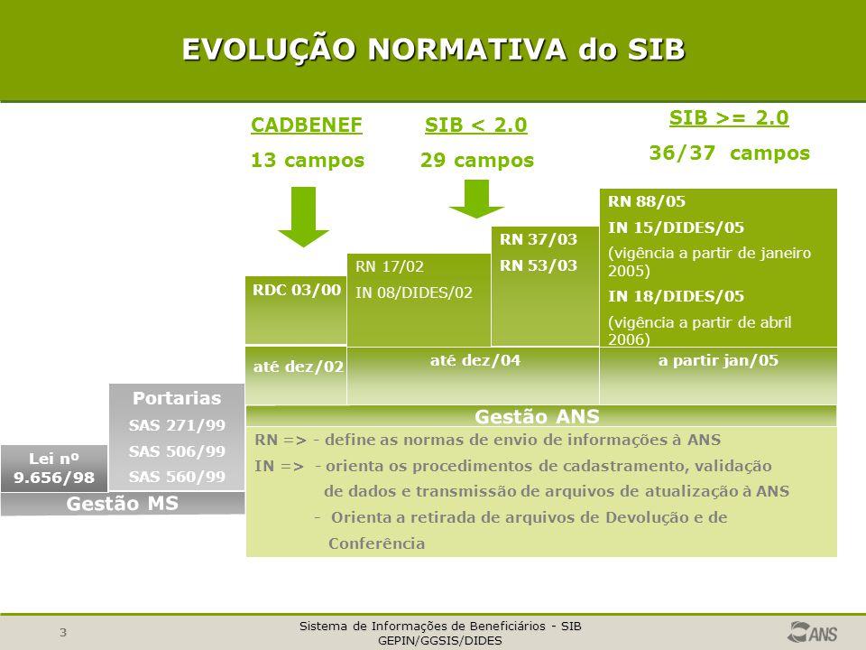 Sistema de Informações de Beneficiários - SIB GEPIN/GGSIS/DIDES 3 EVOLUÇÃO NORMATIVA do SIB Gestão MS Gestão ANS até dez/04 RN => - define as normas d
