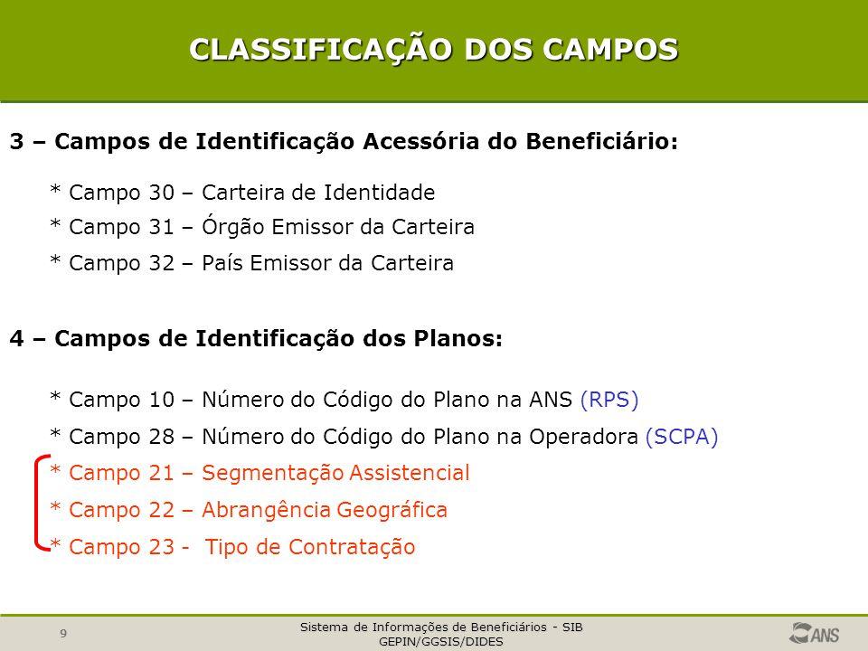 Sistema de Informações de Beneficiários - SIB GEPIN/GGSIS/DIDES 9 CLASSIFICAÇÃO DOS CAMPOS 3 – Campos de Identificação Acessória do Beneficiário: * Ca