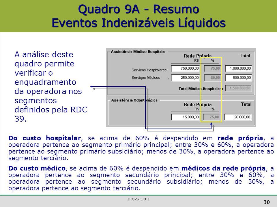 DIOPS 3.0.2 30 A análise deste quadro permite verificar o enquadramento da operadora nos segmentos definidos pela RDC 39.