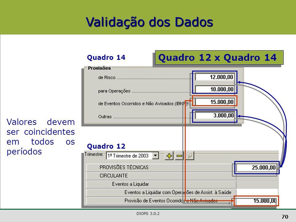 DIOPS 3.0.2 70 Quadro 12 x Quadro 14 Valores devem ser coincidentes em todos os períodos Quadro 14 Quadro 12 Validação dos Dados