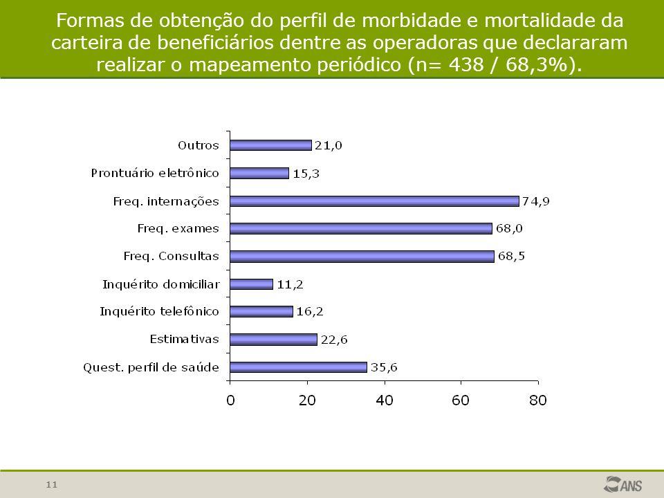 11 Formas de obtenção do perfil de morbidade e mortalidade da carteira de beneficiários dentre as operadoras que declararam realizar o mapeamento periódico (n= 438 / 68,3%).
