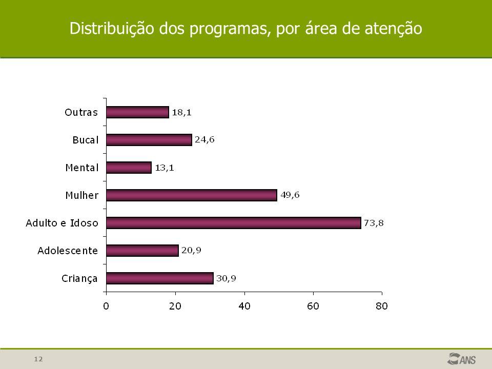 12 Distribuição dos programas, por área de atenção