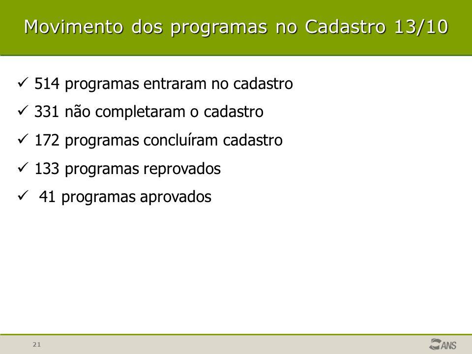 21 Movimento dos programas no Cadastro 13/10 514 programas entraram no cadastro 331 não completaram o cadastro 172 programas concluíram cadastro 133 programas reprovados 41 programas aprovados