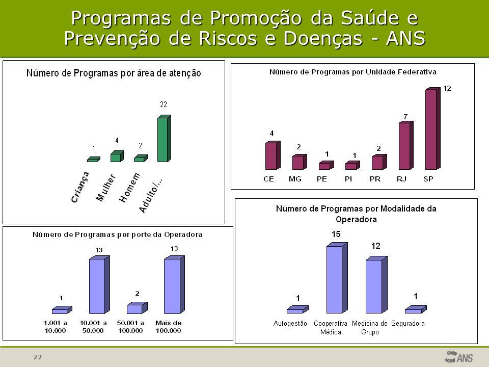 22 Programas de Promoção da Saúde e Prevenção de Riscos e Doenças - ANS