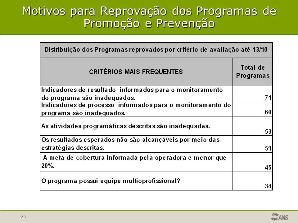 23 Motivos para Reprovação dos Programas de Promoção e Prevenção