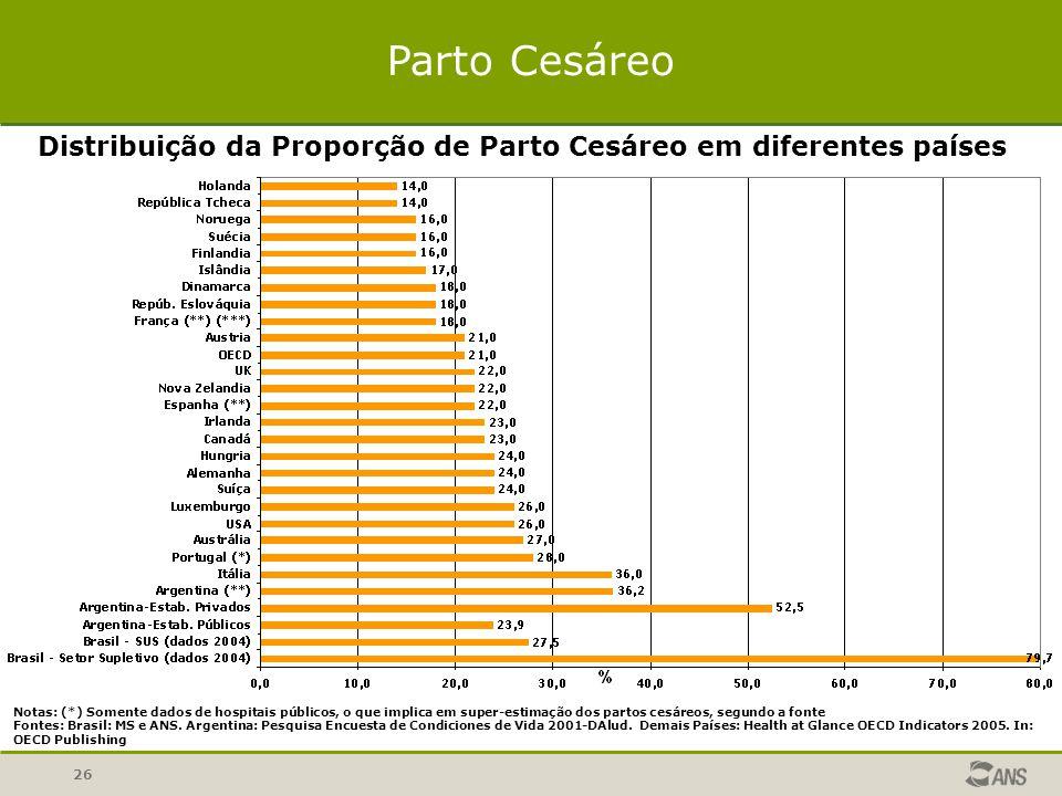26 Parto Cesáreo Distribuição da Proporção de Parto Cesáreo em diferentes países Notas: (*) Somente dados de hospitais públicos, o que implica em super-estimação dos partos cesáreos, segundo a fonte Fontes: Brasil: MS e ANS.