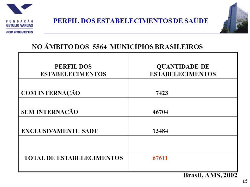 15 PERFIL DOS ESTABELECIMENTOS DE SAÚDE PERFIL DOS ESTABELECIMENTOS QUANTIDADE DE ESTABELECIMENTOS COM INTERNAÇÃO 7423 SEM INTERNAÇÃO 46704 EXCLUSIVAMENTE SADT 13484 TOTAL DE ESTABELECIMENTOS 67611 Brasil, AMS, 2002 NO ÂMBITO DOS 5564 MUNICÍPIOS BRASILEIROS