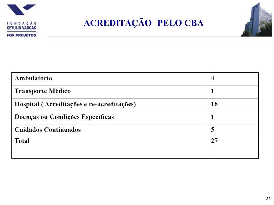 21 ACREDITAÇÃO PELO CBA Ambulatório4 Transporte Médico1 Hospital ( Acreditações e re-acreditações)16 Doenças ou Condições Específicas1 Cuidados Continuados5 Total27