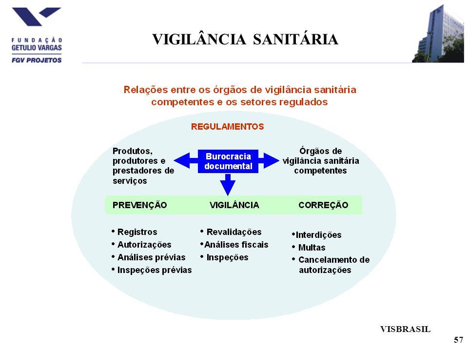 57 VIGILÂNCIA SANITÁRIA VISBRASIL