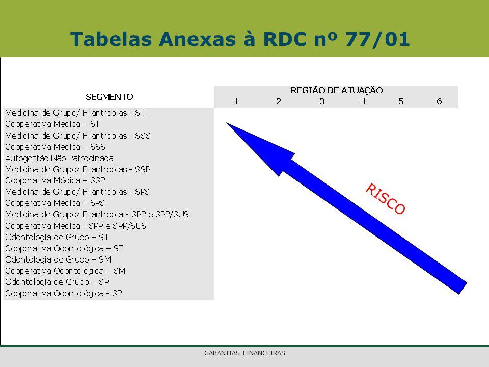 GARANTIAS FINANCEIRAS Tabelas Anexas à RDC nº 77/01 RISCO