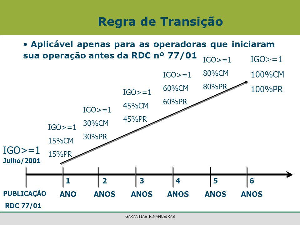 GARANTIAS FINANCEIRAS Regra de Transição PUBLICAÇÃO RDC 77/01 1 ANO 2 ANOS 3 ANOS 4 ANOS 5 ANOS 6 ANOS IGO>=1 30%CM 30%PR IGO>=1 45%CM 45%PR IGO>=1 60%CM 60%PR IGO>=1 100%CM 100%PR IGO>=1 15%CM 15%PR IGO>=1 80%CM 80%PR Julho/2001 Aplicável apenas para as operadoras que iniciaram sua operação antes da RDC nº 77/01