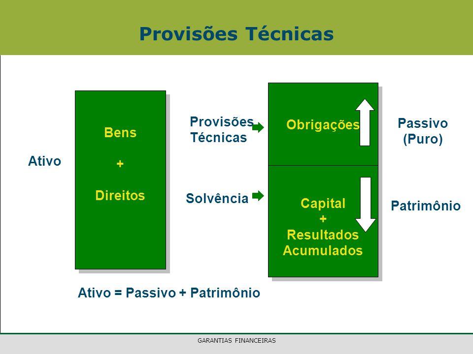 GARANTIAS FINANCEIRAS Provisões Técnicas Bens + Direitos Bens + Direitos Ativo Obrigações Capital + Resultados Acumulados Obrigações Capital + Resulta