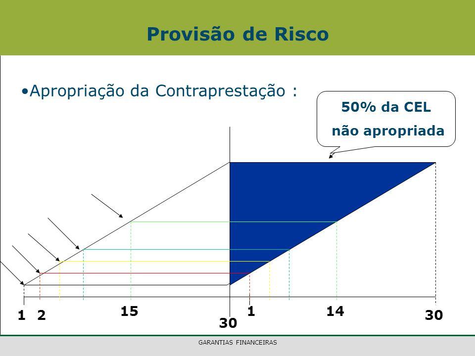 GARANTIAS FINANCEIRAS Apropriação da Contraprestação : Provisão de Risco 1 30 1 2 1514 50% da CEL não apropriada