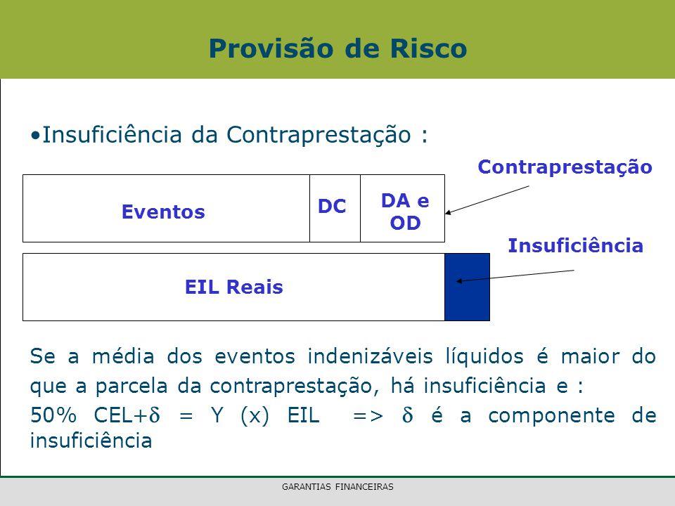 GARANTIAS FINANCEIRAS Insuficiência da Contraprestação : Provisão de Risco Contraprestação Eventos DC DA e OD EIL Reais Insuficiência Se a média dos eventos indenizáveis líquidos é maior do que a parcela da contraprestação, há insuficiência e : 50% CEL+  = Y (x) EIL =>  é a componente de insuficiência
