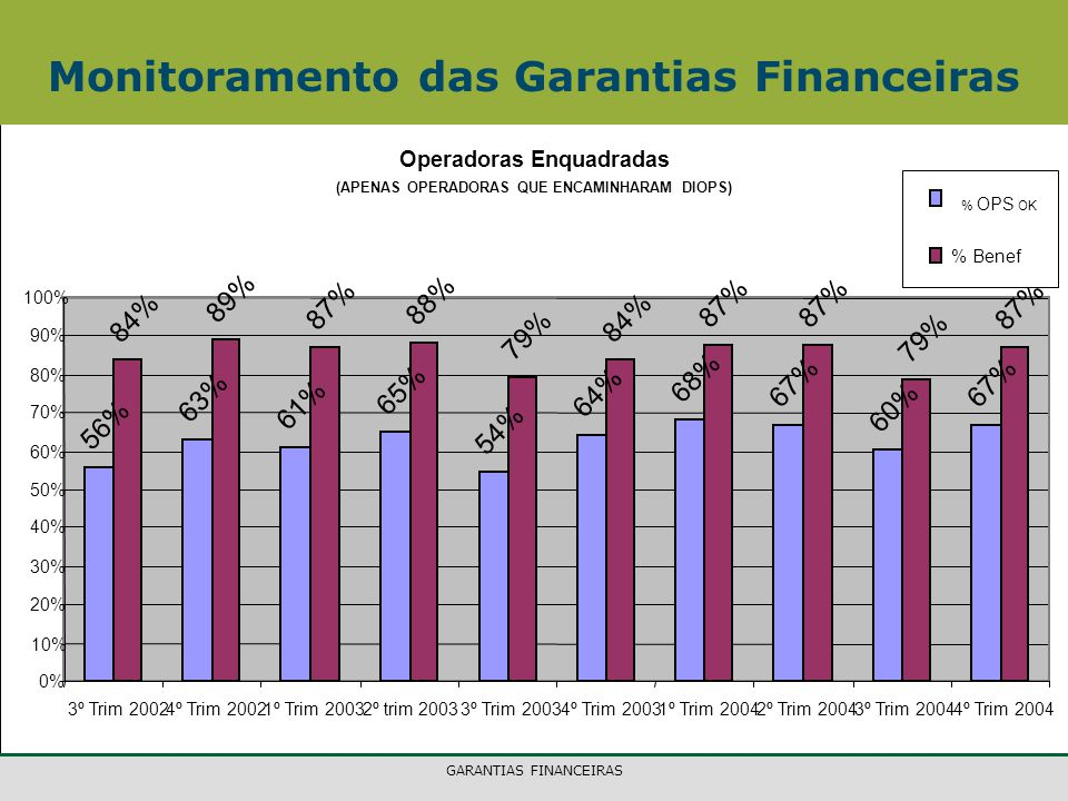 GARANTIAS FINANCEIRAS Monitoramento das Garantias Financeiras Operadoras Enquadradas (APENAS OPERADORAS QUE ENCAMINHARAM DIOPS) 56% 63% 61% 65% 54% 64% 68% 67% 60% 67% 84% 89% 87% 88% 79% 84% 87% 79% 87% 0% 10% 20% 30% 40% 50% 60% 70% 80% 90% 100% 3º Trim 20024º Trim 20021º Trim 20032º trim 20033º Trim 20034º Trim 20031º Trim 20042º Trim 20043º Trim 20044º Trim 2004 % OPS OK % Benef