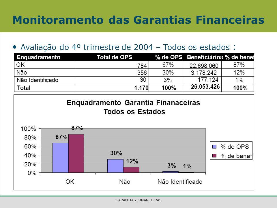 GARANTIAS FINANCEIRAS Monitoramento das Garantias Financeiras Avaliação do 4º trimestre de 2004 – Todos os estados : EnquadramentoTotal de OPS% de OPSBeneficiários% de benef OK 784 67% 22.698.060 87% Não 356 30% 3.178.242 12% Não Identificado 30 3% 177.124 1% Total1.170 100% 26.053.426 100% Enquadramento Garantia Finanaceiras Todos os Estados 67% 30% 3% 87% 12% 1% 0% 20% 40% 60% 80% 100% OKNãoNão Identificado % de OPS % de benef