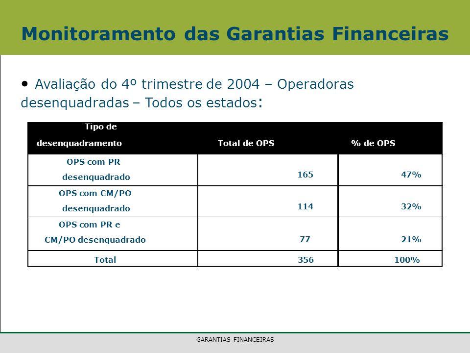 GARANTIAS FINANCEIRAS Avaliação do 4º trimestre de 2004 – Operadoras desenquadradas – Todos os estados : Monitoramento das Garantias Financeiras Tipo de desenquadramentoTotal de OPS% de OPS OPS com PR desenquadrado 165 47% OPS com CM/PO desenquadrado 114 32% OPS com PR e CM/PO desenquadrado 77 21% Total356 100%