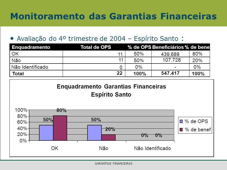 GARANTIAS FINANCEIRAS Monitoramento das Garantias Financeiras Avaliação do 4º trimestre de 2004 – Espírito Santo : EnquadramentoTotal de OPS% de OPSBeneficiários% de benef OK 11 50% 439.689 80% Não 11 50% 107.728 20% Não Identificado 0 0%- Total 22 100% 547.417 100% Enquadramento Garantias Financeiras Espírito Santo 50% 0% 80% 20% 0% 20% 40% 60% 80% 100% OKNãoNão Identificado % de OPS % de benef