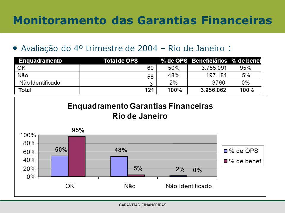 GARANTIAS FINANCEIRAS Monitoramento das Garantias Financeiras Avaliação do 4º trimestre de 2004 – Rio de Janeiro : EnquadramentoTotal de OPS% de OPSBeneficiários% de benef OK 60 50%3.755.091 95% Não 58 48%197.181 5% Não Identificado 3 2%3790 0% Total121 100%3.956.062 100% Enquadramento Garantias Financeiras Rio de Janeiro 50% 48% 2% 95% 5% 0% 20% 40% 60% 80% 100% OKNãoNão Identificado % de OPS % de benef