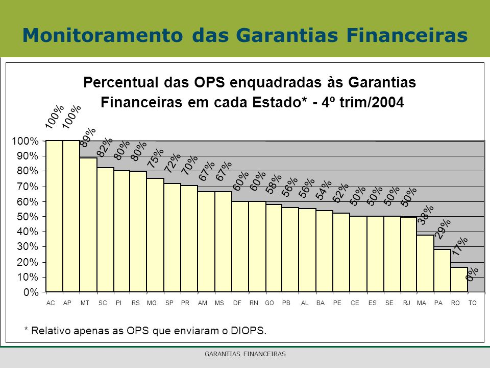 GARANTIAS FINANCEIRAS Monitoramento das Garantias Financeiras Percentual das OPS enquadradas às Garantias Financeiras em cada Estado* - 4º trim/2004 100% 89% 82% 80% 75% 72% 70% 67% 60% 58% 56% 54% 52% 50% 38% 29% 17% 0% 10% 20% 30% 40% 50% 60% 70% 80% 90% 100% ACAPMTSCPIRSMGSPPRAMMSDFRNGOPBALBAPECEESSERJMAPAROTO * Relativo apenas as OPS que enviaram o DIOPS.