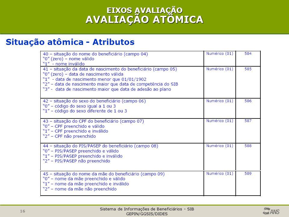 Sistema de Informações de Beneficiários - SIB GEPIN/GGSIS/DIDES 16 EIXOS AVALIAÇÃO AVALIAÇÃO ATÔMICA Situação atômica - Atributos
