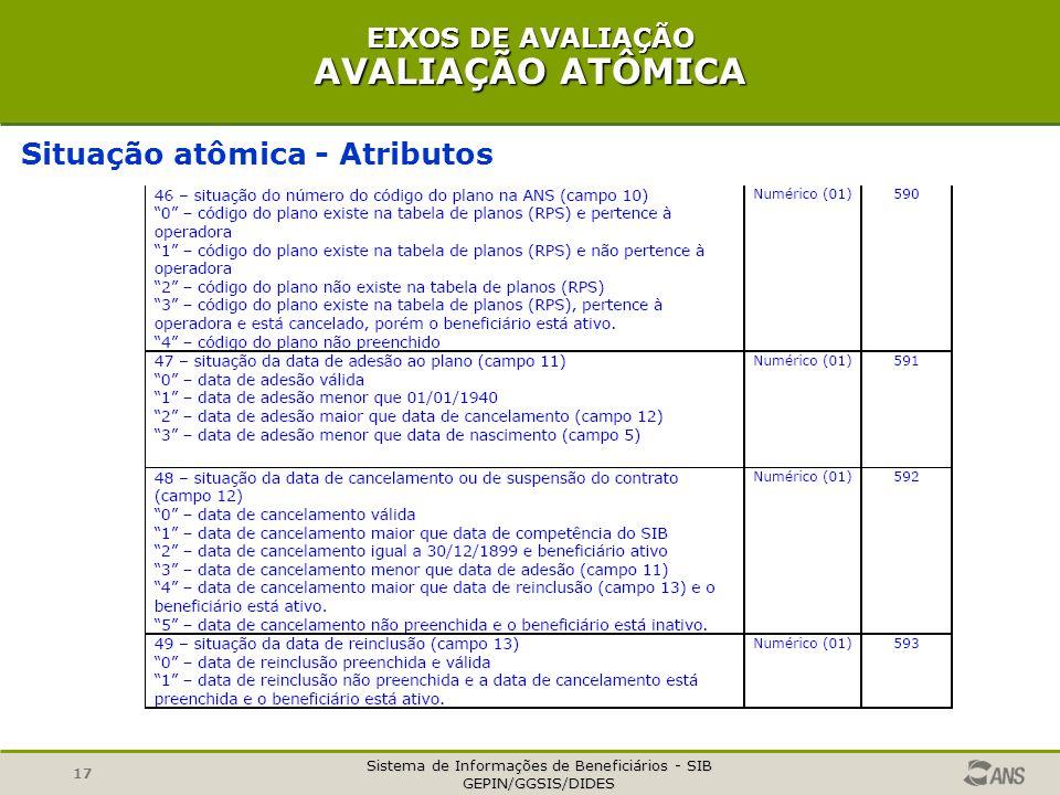 Sistema de Informações de Beneficiários - SIB GEPIN/GGSIS/DIDES 17 EIXOS DE AVALIAÇÃO AVALIAÇÃO ATÔMICA Situação atômica - Atributos