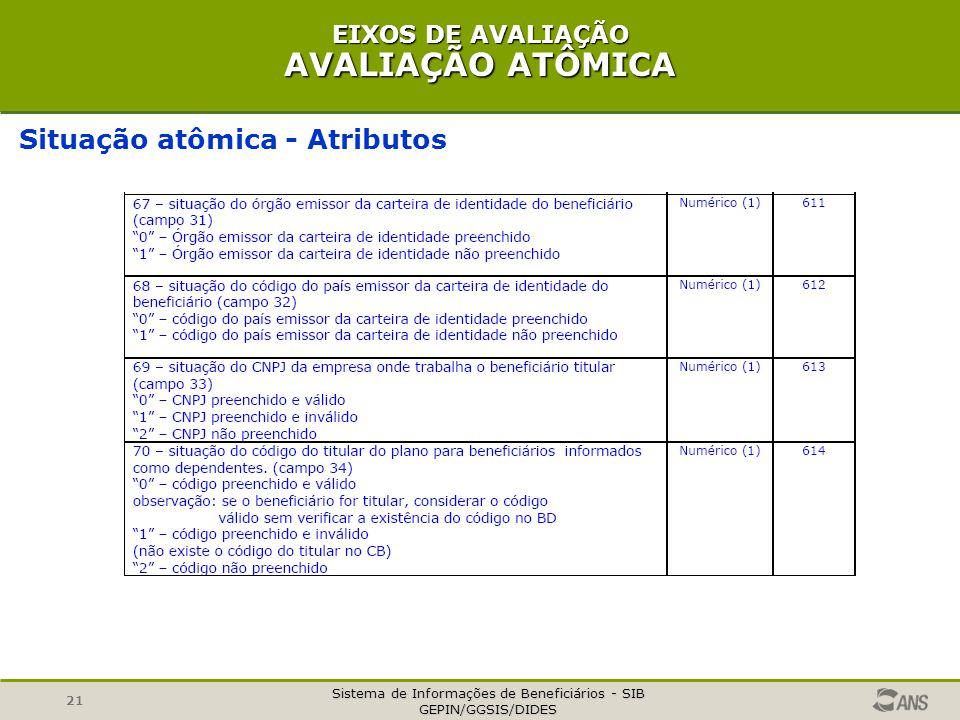 Sistema de Informações de Beneficiários - SIB GEPIN/GGSIS/DIDES 21 EIXOS DE AVALIAÇÃO AVALIAÇÃO ATÔMICA Situação atômica - Atributos