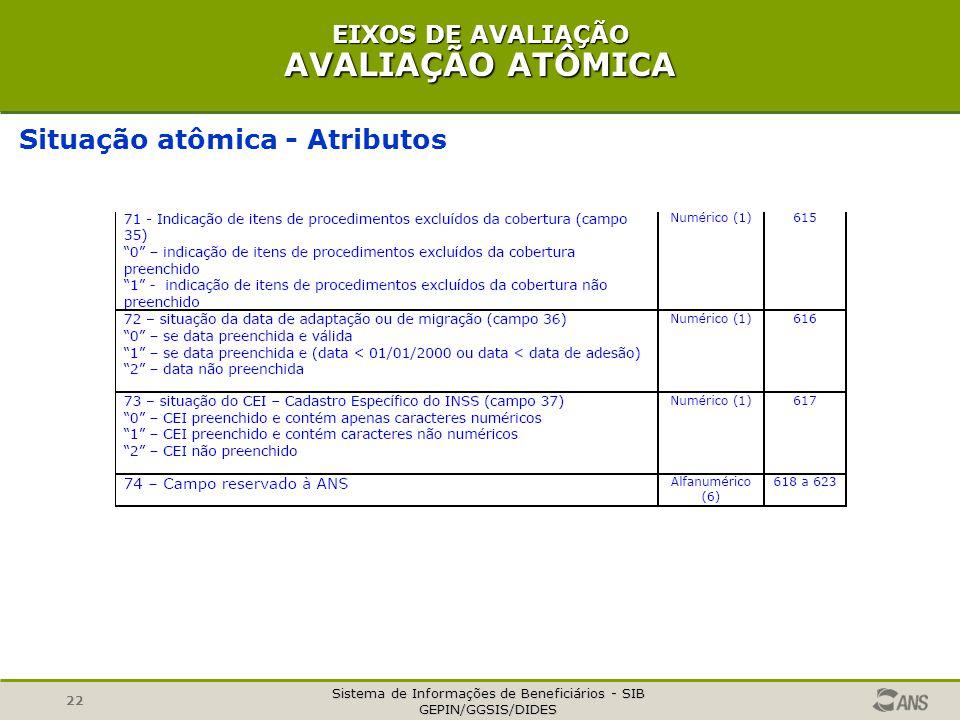 Sistema de Informações de Beneficiários - SIB GEPIN/GGSIS/DIDES 22 EIXOS DE AVALIAÇÃO AVALIAÇÃO ATÔMICA Situação atômica - Atributos