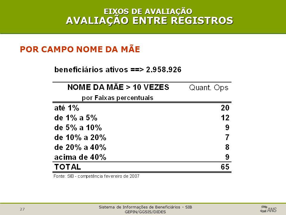 Sistema de Informações de Beneficiários - SIB GEPIN/GGSIS/DIDES 27 POR CAMPO NOME DA MÃE EIXOS DE AVALIAÇÃO AVALIAÇÃO ENTRE REGISTROS